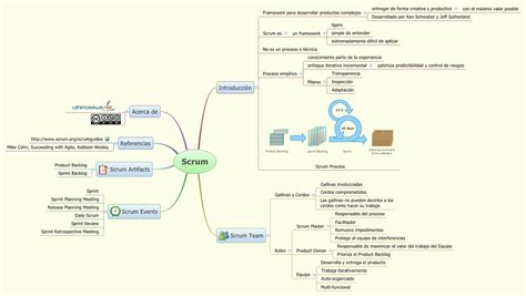 scrum lshimokawa xmind the most professional mind map software