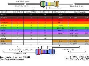 resistor color chart help with resistor color codes make