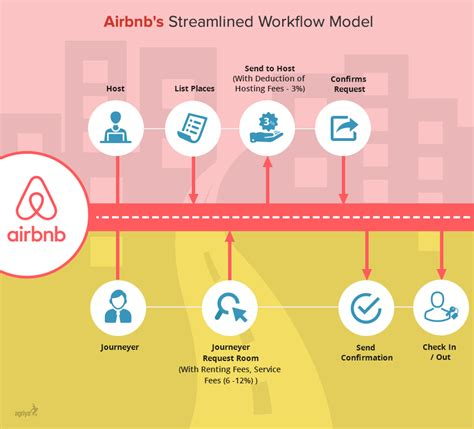 airbnb profit complete overview of airbnb s business and revenue model