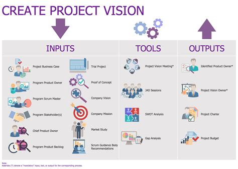 project vision template conceptdraw sles project management scrum workflow