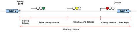 Headway Light headway