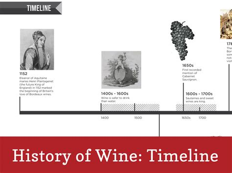 the history of history of wine timeline infographic wine folly