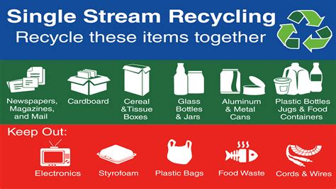 about program waste management single stream recycling mrswa single stream recycling