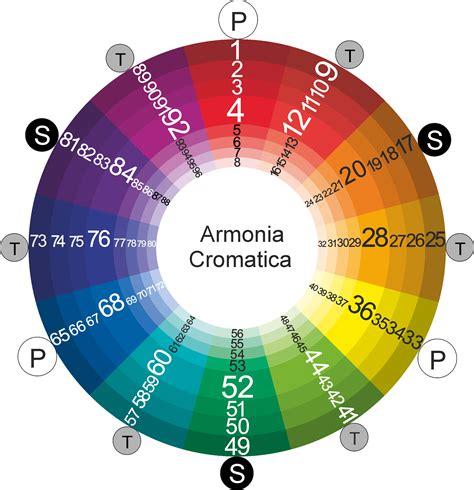 tavola cromatica dei colori decorazione cromatica scala decorare la tua casa