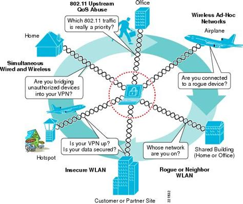 wireless and network security integration solution design