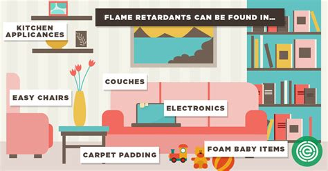 Replacement Carpet For Car by Flame Retardant Roulette Swapping One Toxic Compound For