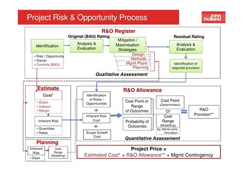 risk and opportunity management plan template workshop project risk management 29 june 2012