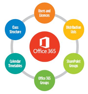 use office 365 as your new vle