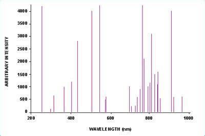 Mercury L Spectrum by Pics For Gt Emission Spectrum Of Argon