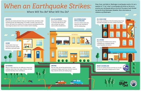 would you be ready if an earthquake struck today