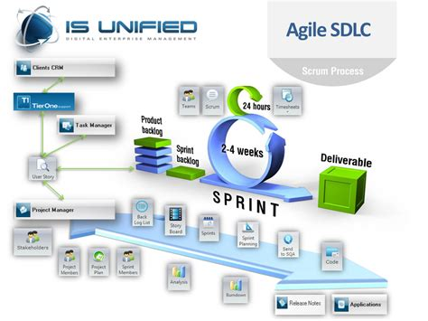 agile sdlc diagram unified digital enterprise management system itil v3