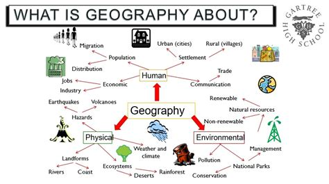grid pattern human geography year 7 geography map skills and settlement mr capell