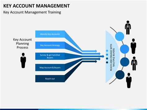 key account mangement powerpoint template sketchbubble