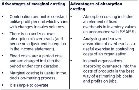 what is the benefit of using a variable resistor advantages and disadvantages of absorption and marginal costing