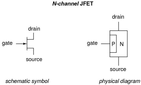 transistor gate drain introduction to junction field effect transistors jfet junction field effect transistors