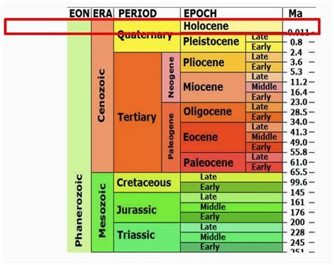 Holocene Calendar Holocene Epoch Nindyflo