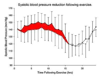C Section Due To High Blood Pressure by How Is Hypertensive Blood Pressure Different From Blood
