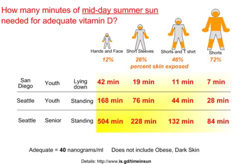 Can You Get Vitamin D From Tanning Beds by 8 Answers How To Efficiently Absorb The Vitamin D From