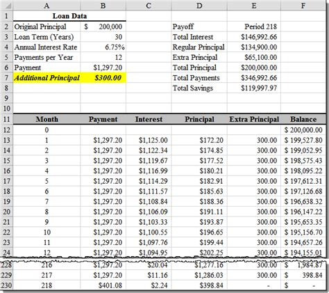 formula for mortgage amortization loan amortization with extra principal payments using