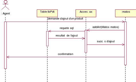 diagramme de cas d utilisation authentification memoire conception et developpement d un logiciel