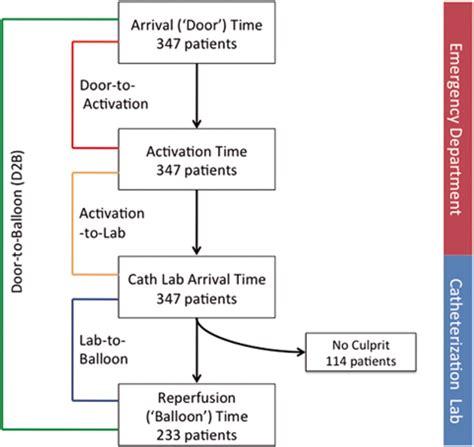 Door To Balloon Time by Impact Of Door To Activation Time On Door To Balloon Time