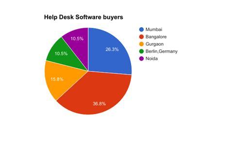 best help desk software best help desk software top service desk software in 2017