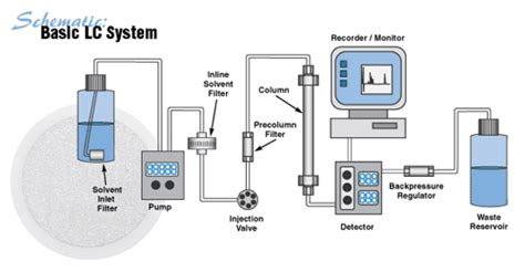 design of experiment hplc 3n1 s sci physics chemistry
