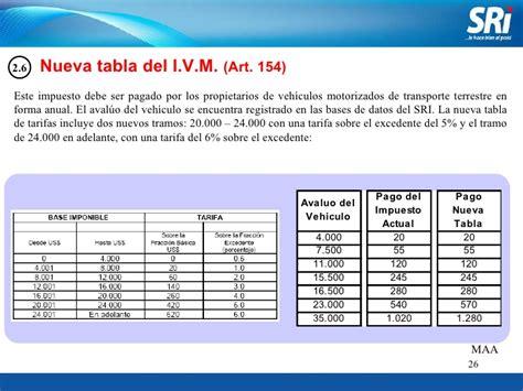 tabla de avaluos de impuesto para carros en bogota tabla de impuestos de vehiculos newhairstylesformen2014 com