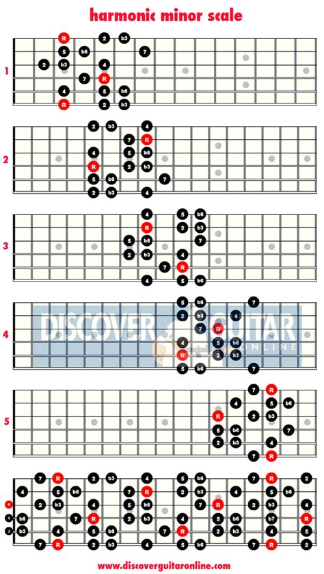guitar scales diagrams harmonic minor scale 5 patterns discover guitar