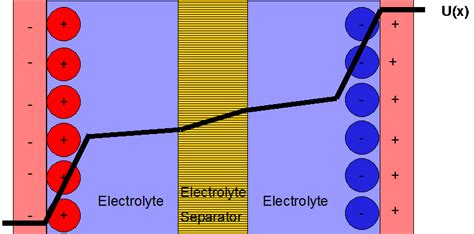 theory of supercapacitor layer theories