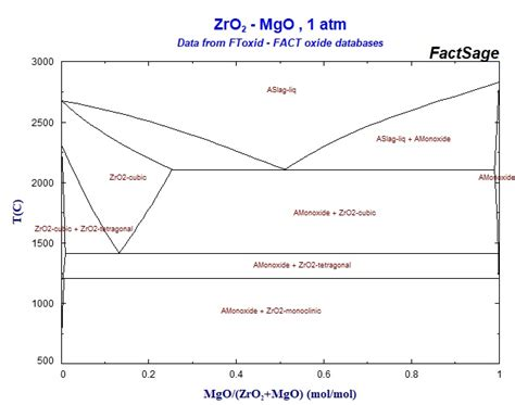 nio mgo phase diagram for an equilibrium point calculation point and click on