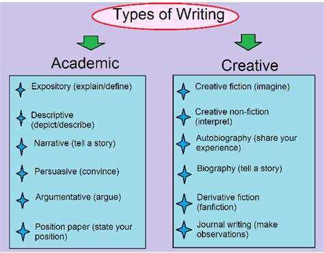 Essay Types Definition by Types Argumentative Essays