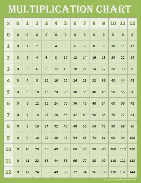 printable free multiplication chart free math printables multiplication charts 0 12