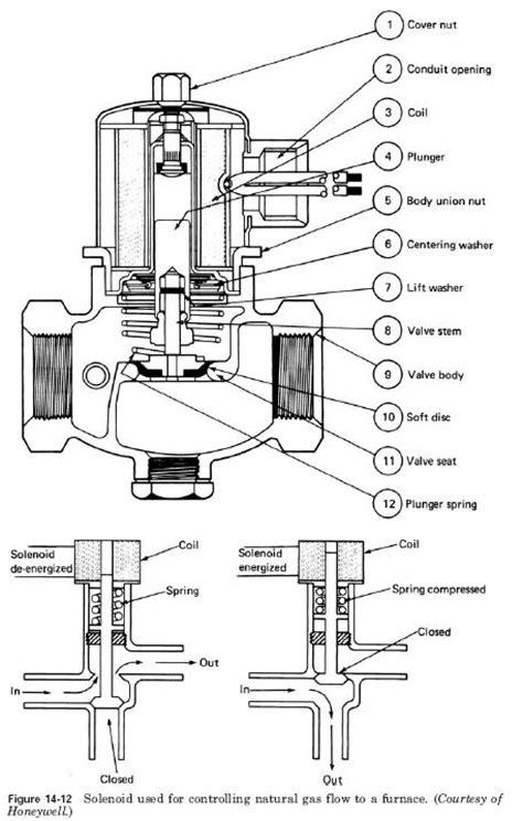 pneumatic solenoid valve schematic diagram get free