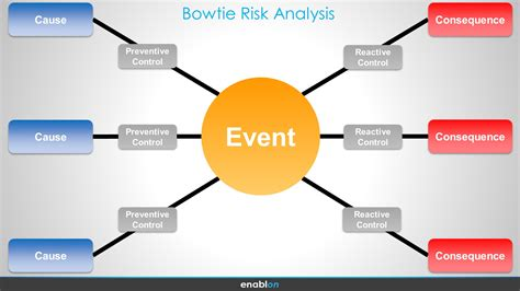bow tie analysis template how to improve bowtie risk analysis enablon