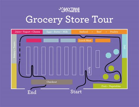 grocery store map how to grocery shop save