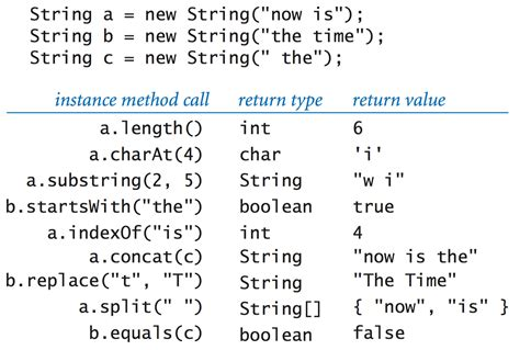 What Of String Do You Use For String - using data types