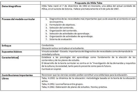 El Modelo Curricular De Hilda Taba Propuesta Curricular De Hilda Taba Educacionporsiempre S