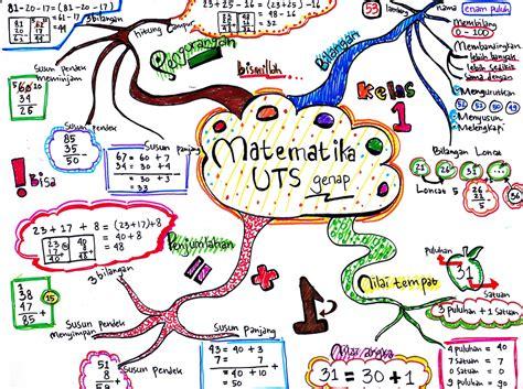 Matematika Smp Matematika Kreatif Kelas 2 Untuk Kelas 2 Smp Dan Mts materi uts kelas 1 on mind map bisa buat referensi