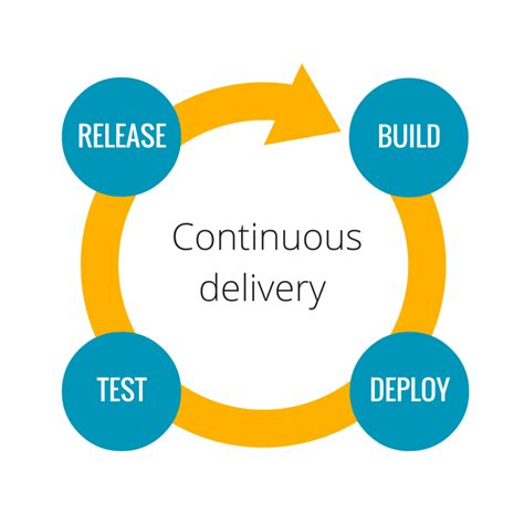 continuous delivery a brief overview of continuous delivery books why continuous delivery is the next big thing for your company