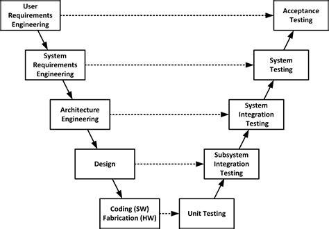 system testing diagram using v models for testing