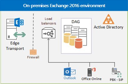 load balancing in exchange server | microsoft docs