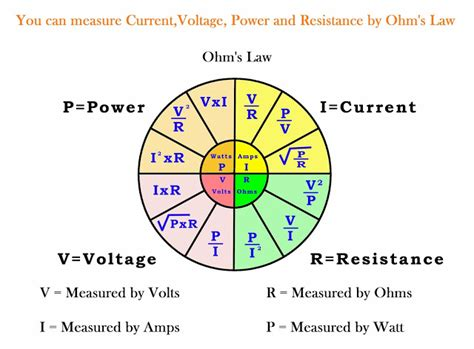 resistor current voltage relationship electrical electronic engineering ohm s current