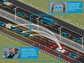 Connected Car Logistics Intelligent Transportation Systems R E S C U M E