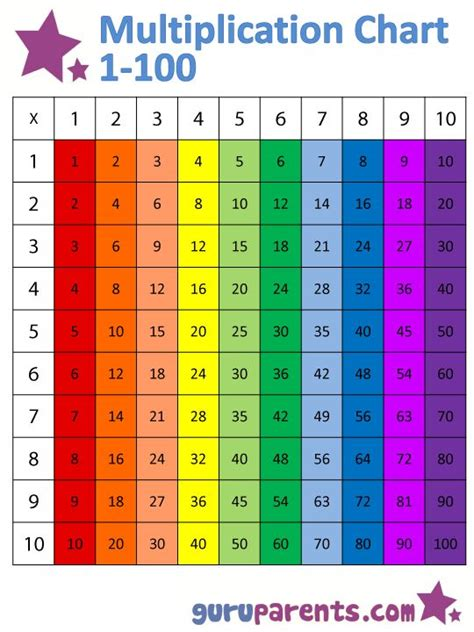 this is a brightly colored multiplication chart that is