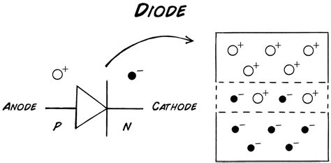 how does a diode work in the forward and direction background transistor theory