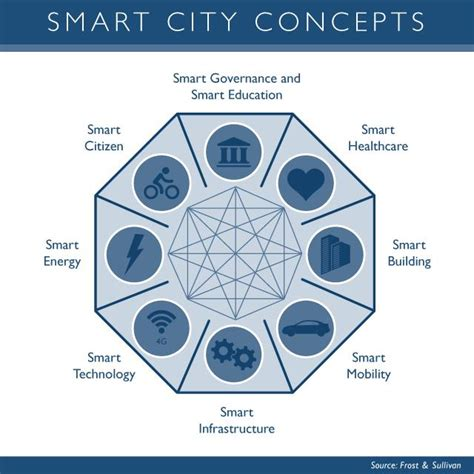 smart cities a 1 5 trillion market opportunity