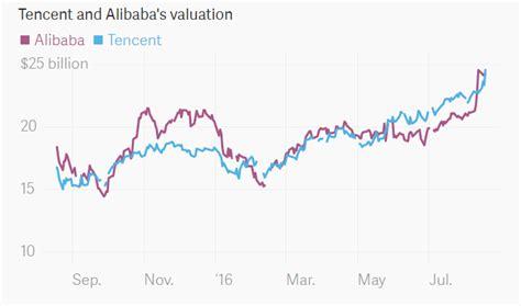 alibaba vs tencent ร จ กบร ษ ท tencent ย กษ ไอท จากเม องจ น ย งใหญ กว า