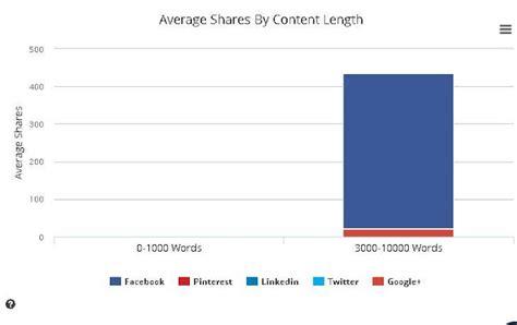 membuat konten html konten viral prinsip dan cara membuat konten viral pedomane