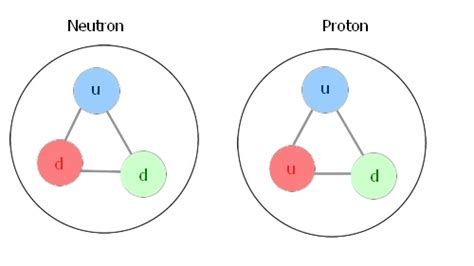 What Is A Proton by What S Inside Protons And Neutrons S Science
